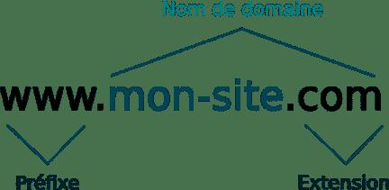 Extensions nom de domaine
