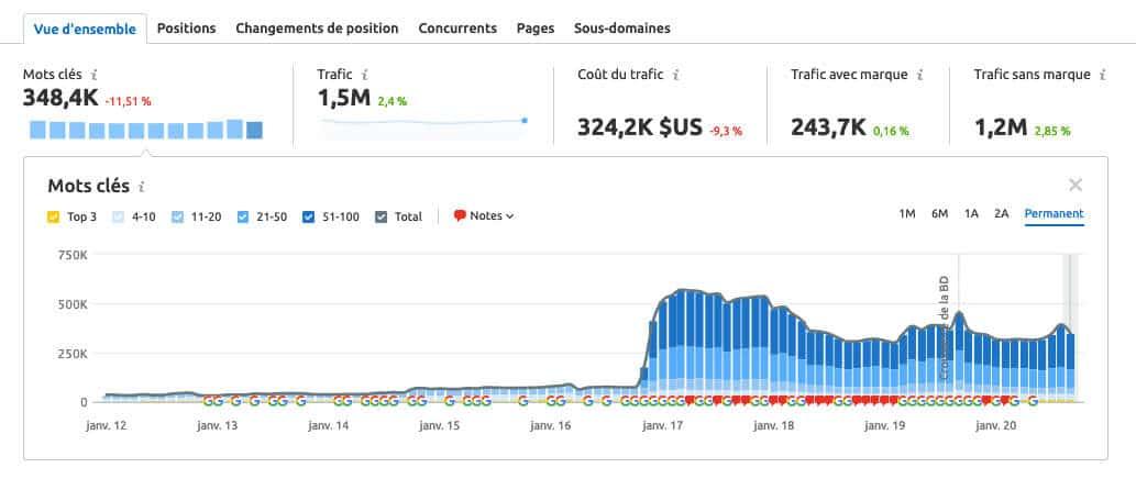 prix du trafic d'un site internet